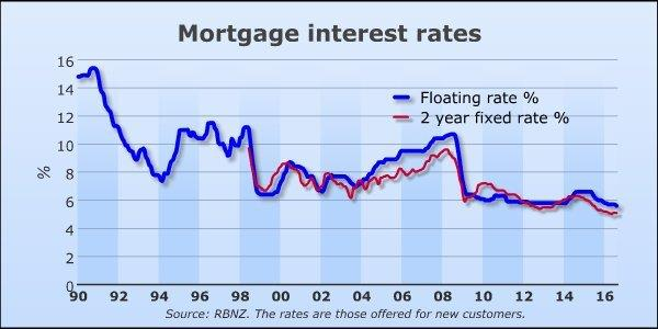 mortgagegraph