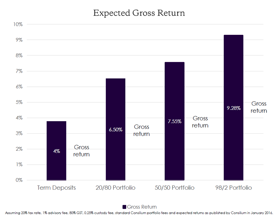 expected-gross-returns